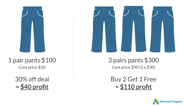 BOGO deal coupons can be more profitable