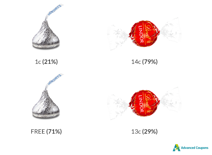 MIT study showing the effects of Free on pricing